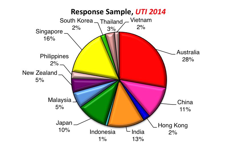 UTI2014 sample