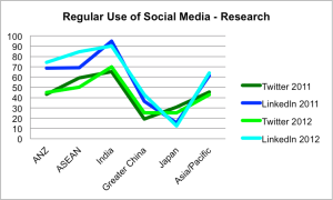 Research use 2012