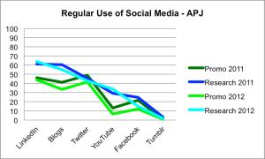 Social media use 2012